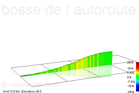 2D Elevation profile image for bosse de l autoroute vers dourdan
