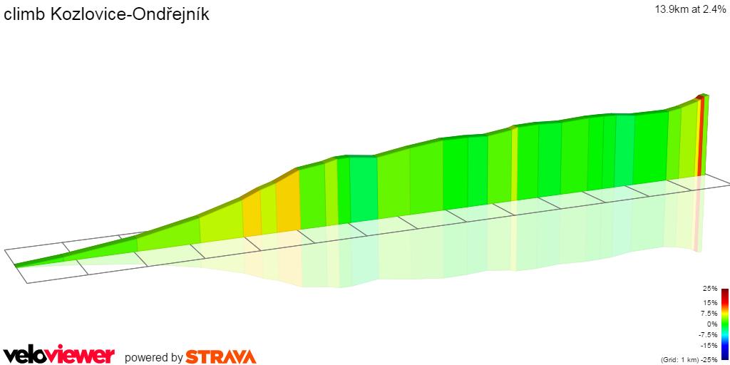 2D Elevation profile image for climb Kozlovice-Ondřejník