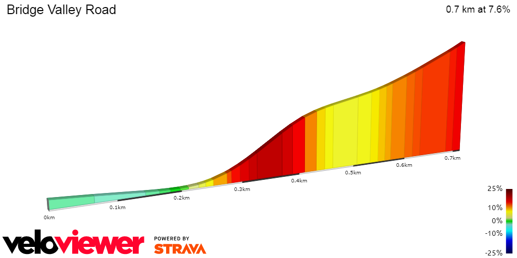 how to create a segment in strava