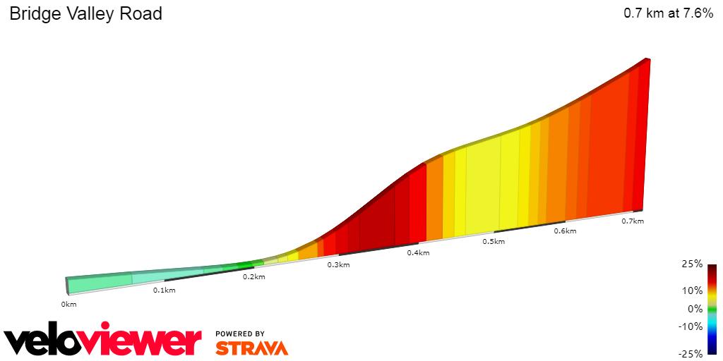 how to create a segment in strava