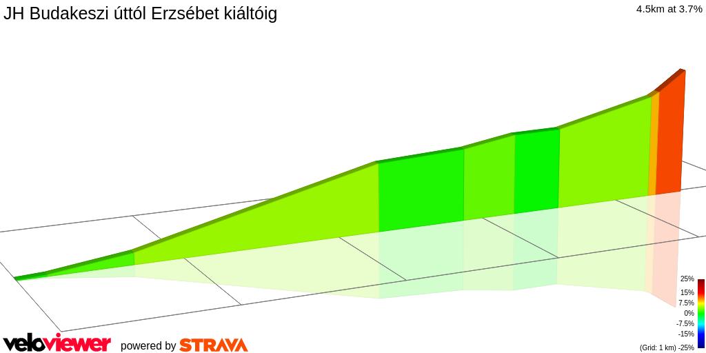 2D Elevation profile image for JH Budakeszi úttól Erzsébet kiáltóig