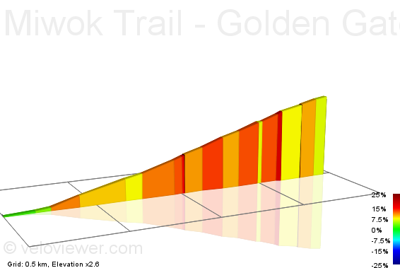 2D Elevation profile image for Miwok Trail - Golden Gate NHS Rd