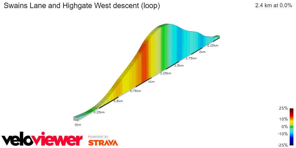 2D Elevation profile image for Swains Lane and Highgate West descent (loop)