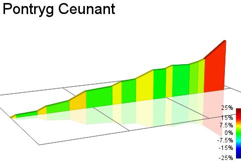 2D Elevation profile image for Pontryg Ceunant