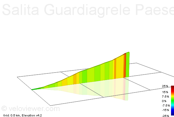 2D Elevation profile image for Salita Guardiagrele Paese