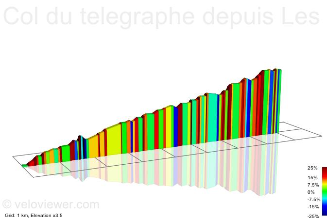 2D Elevation profile image for Col du telegraphe depuis Les seigneres