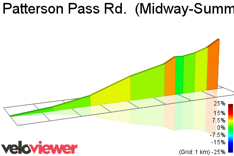 2D Elevation profile image for Patterson Pass Rd.  (Midway-Summit)