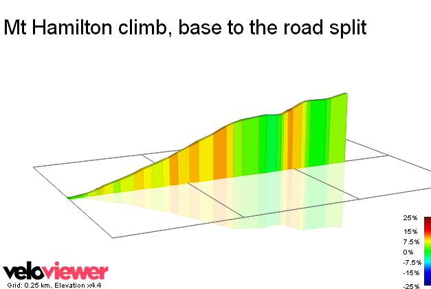 segment details for mt hamilton climb base to the road split veloviewer. Black Bedroom Furniture Sets. Home Design Ideas