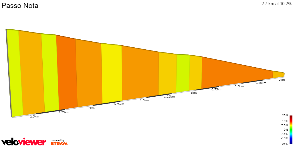 2D Elevation profile image for Passo Nota