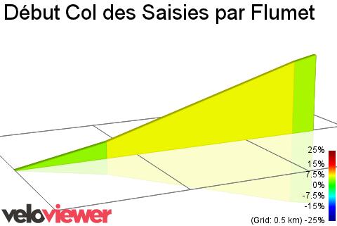 Col Des Saisies Par Flumet