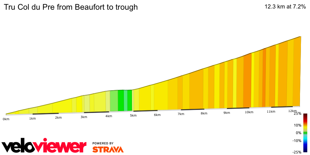 2D Elevation profile image for Tru Col du Pre from Beaufort to trough