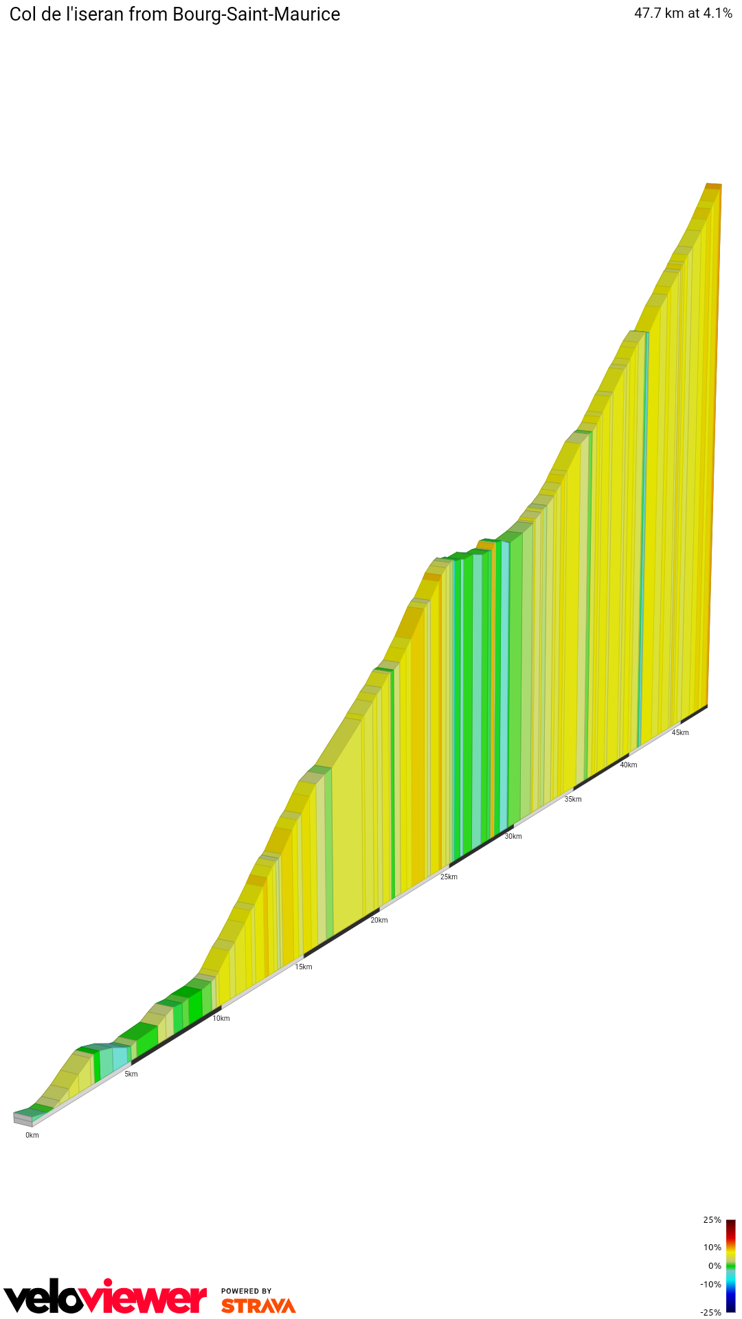2D Elevation profile image for Col de l'iseran from Bourg-Saint-Maurice