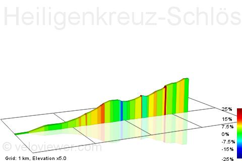 2D Elevation profile image for Heiligenkreuz-Schlösslwald