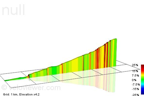 2D Elevation profile image for Sauerbrunn-Rosalia