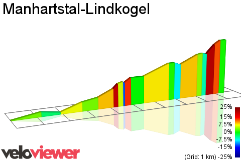 2D Elevation profile image for Manhartstal-Lindkogel