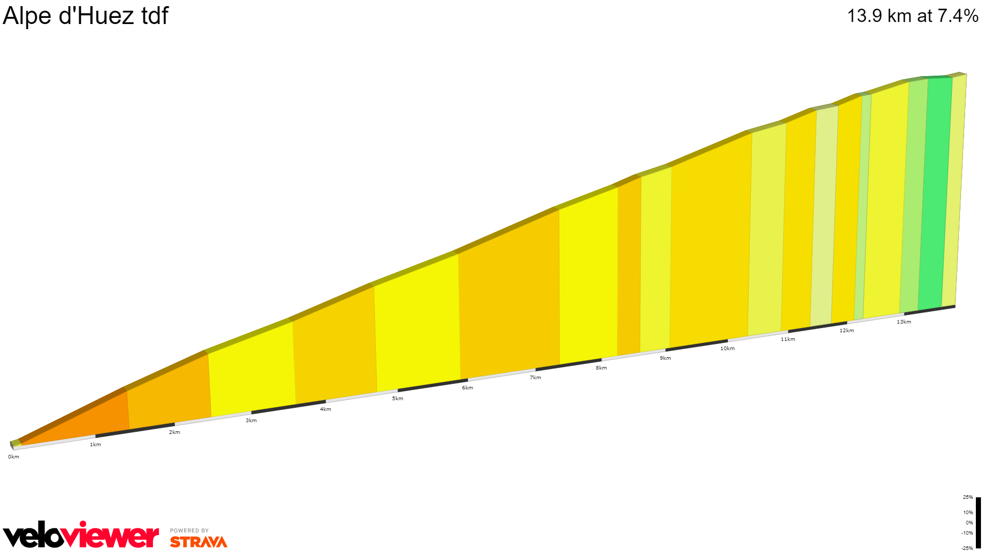 2D Elevation profile image for Alpe d'Huez tdf