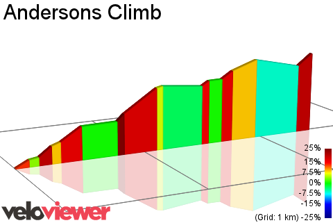 2D Elevation profile image for Andersons Climb