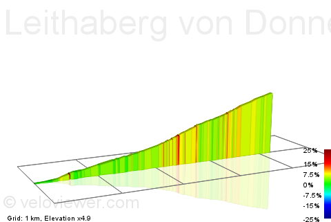 2D Elevation profile image for Leithaberg von Donnerskirchen