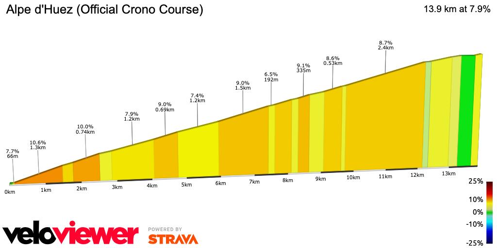 2D Elevation profile image for Alpe d'Huez (Official Crono Course)