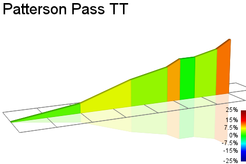 2D Elevation profile image for Patterson Pass TT