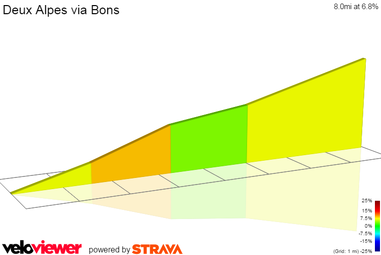 2D Elevation profile image for Deux Alpes via Bons