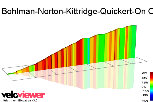 2D Elevation profile image for Bohlman-Norton-Kittridge-Quickert-On Orbit-Bohlman (Low-Key Hillclimbs)