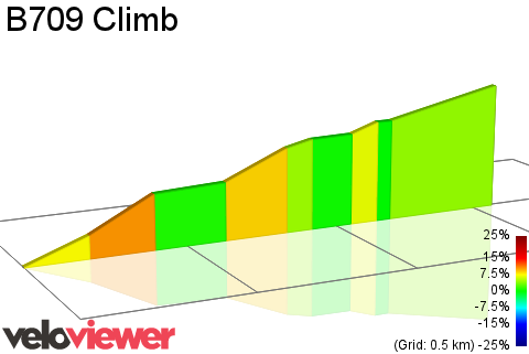 2D Elevation profile image for B709 Climb