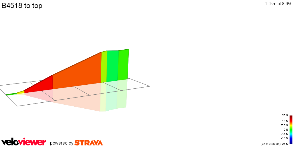 2D Elevation profile image for B4518 to top