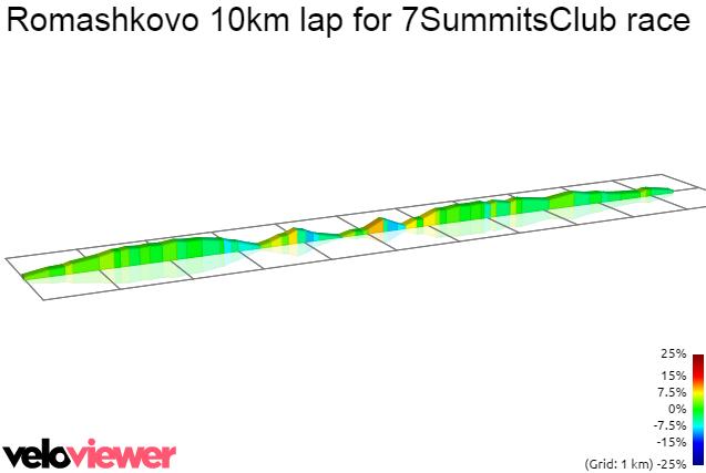 2D Elevation profile image for Romashkovo 10km lap for 7SummitsClub race