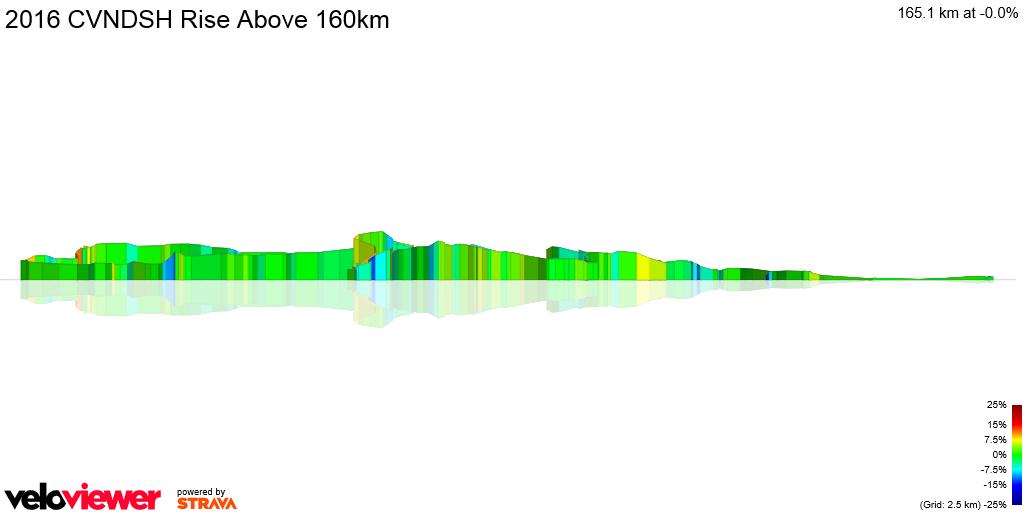 3D Elevation profile image for 2016 CVNDSH Rise Above 160km
