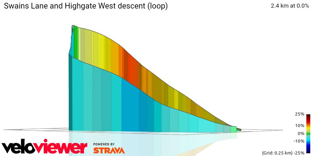 3D Elevation profile image for Swains Lane and Highgate West descent (loop)