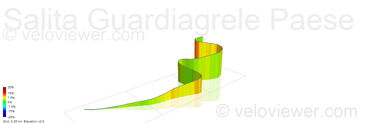 3D Elevation profile image for Salita Guardiagrele Paese