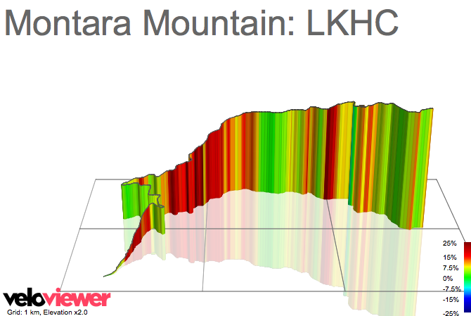 3D Elevation profile image for Montara Mountain: LKHC