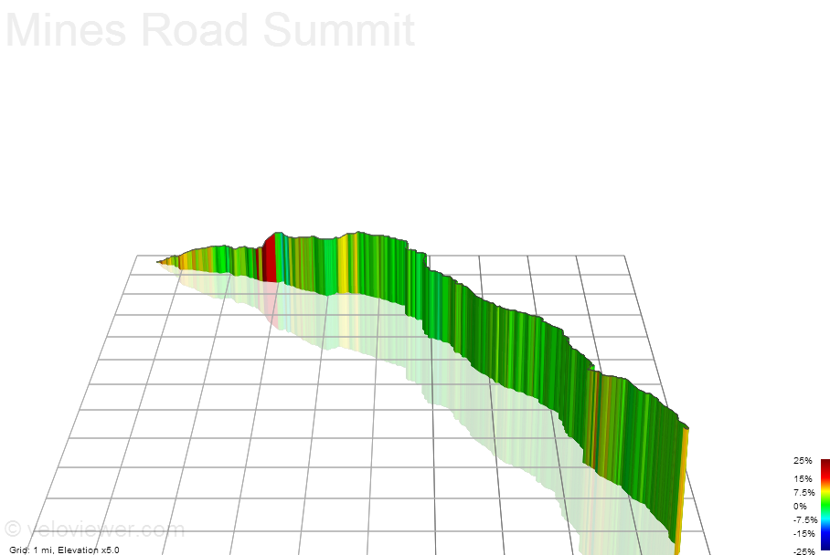 3D Elevation profile image for Mines Road Summit