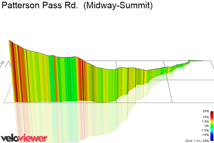 3D Elevation profile image for Patterson Pass Rd.  (Midway-Summit)