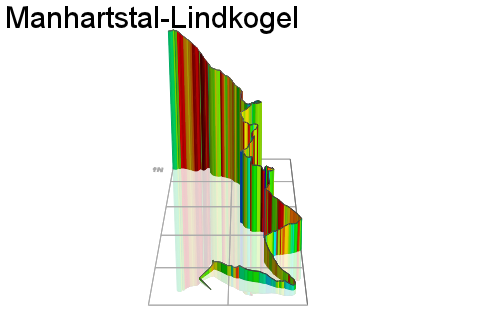3D Elevation profile image for Manhartstal-Lindkogel