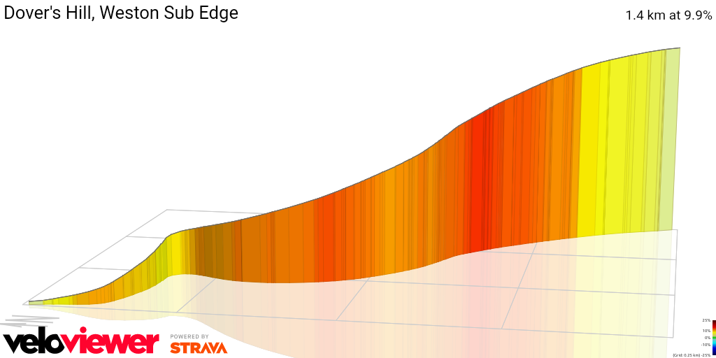 3D Elevation profile image for Dover's Hill, Weston Sub Edge