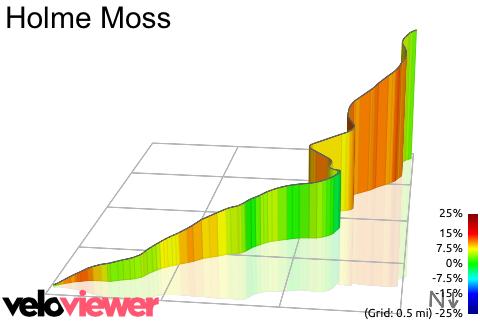 Cote de Holme Moss 3D elevation profile