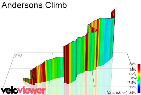 3D Elevation profile image for Andersons Climb