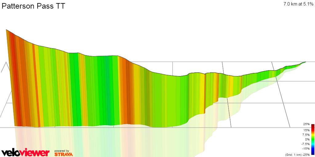3D Elevation profile image for Patterson Pass TT
