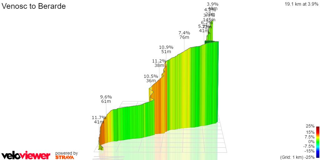 3D Elevation profile image for Venosc to Berarde