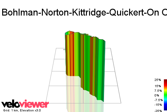 3D Elevation profile image for Bohlman-Norton-Kittridge-Quickert-On Orbit-Bohlman (Low-Key Hillclimbs)