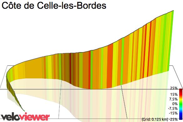 3D Elevation profile image for Côte de Celle-les-Bordes