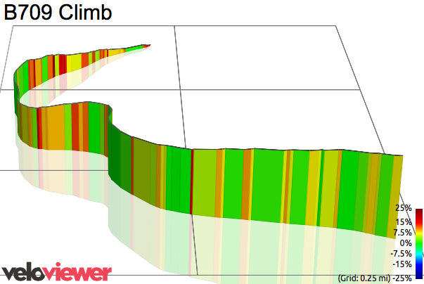 3D Elevation profile image for B709 Climb