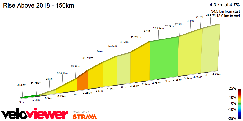 2D Elevation profile image for Rise Above 2018 - 150km