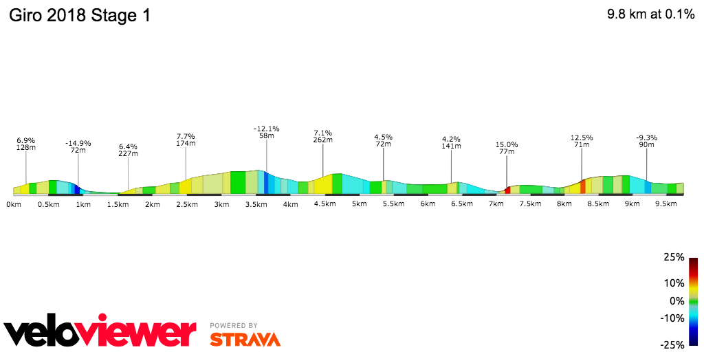 2D Elevation profile image for Giro 2018 Stage 1