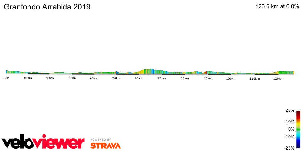 2D Elevation profile image for Granfondo Arrabida 2019