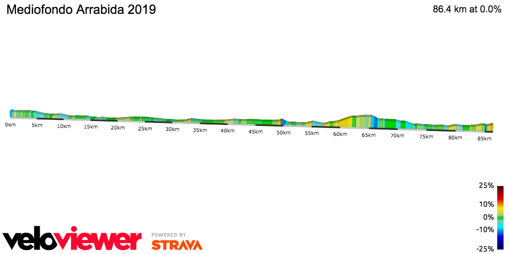 2D Elevation profile image for Mediofondo Arrabida 2019