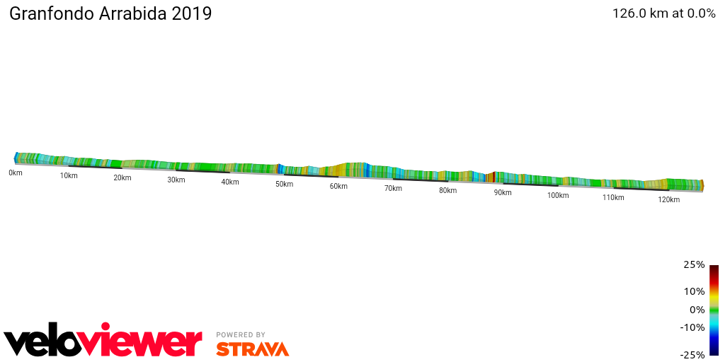 2D Elevation profile image for Granfondo Arrabida 2019