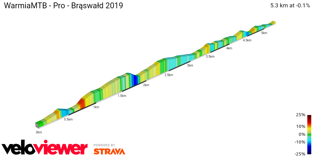 2D Elevation profile image for Pro MTB Brąswałd 2019